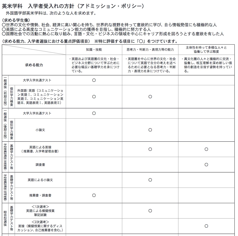 北九州私立大学小論文の評価基準